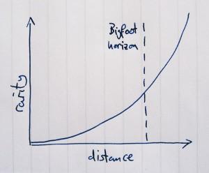 Birdspotting graph