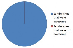 Fig. 1: % of sandwiches that were awesome